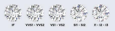 Diamond Clarity Scale from IF to I1-I2-I3