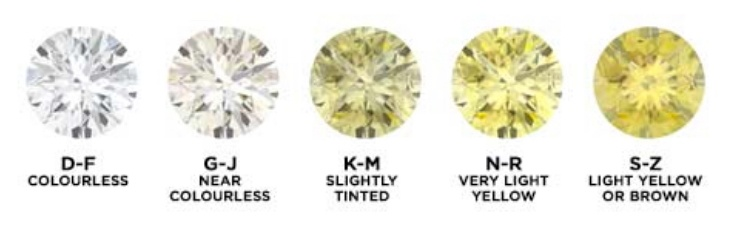 Diamond Color Scale from Colourless to Light Yellow or Brown